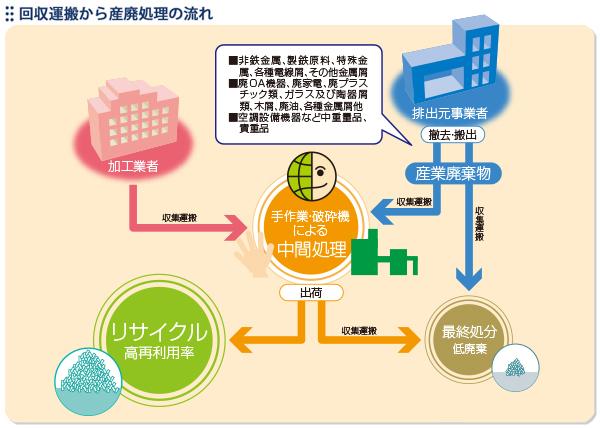 回収運搬から産廃処理の流れ