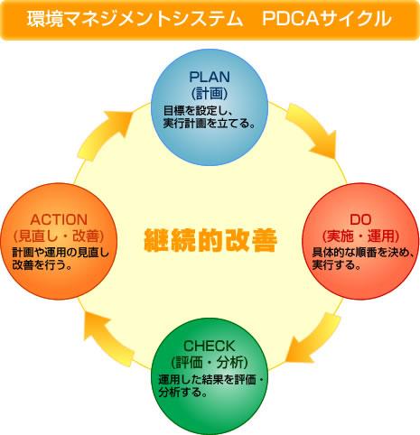 環境マネジメントシステム PDCAサイクル
